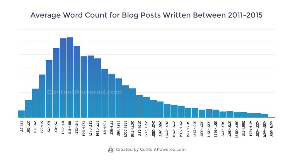 Average Blog Post Length 2011-2015