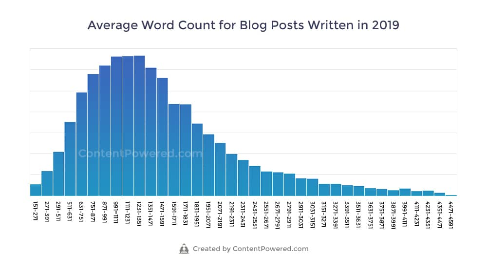 Average Blog Post Length 2019