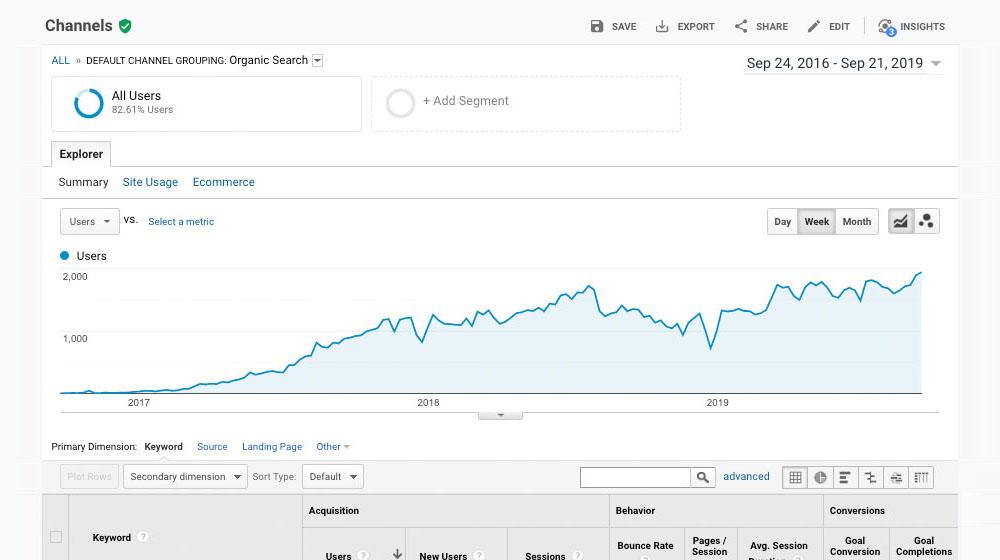 Long Term Blogging Graph