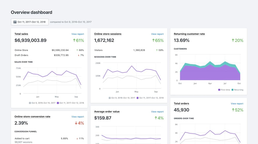 Shopify Sales Overview