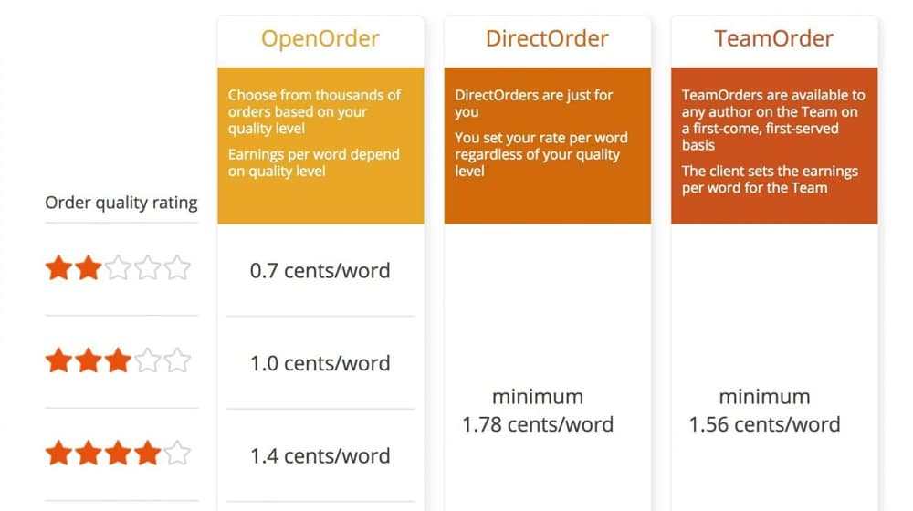 Cost Per Word of Content Mills