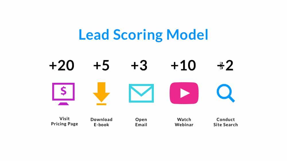 Example Lead Scoring