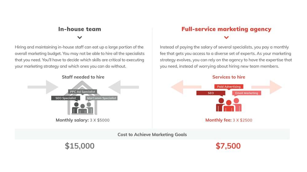 In-House Team vs Agency