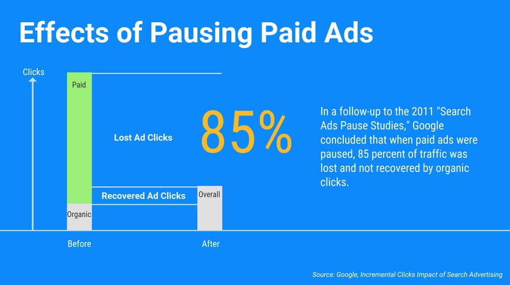 Pausing Paid Ads