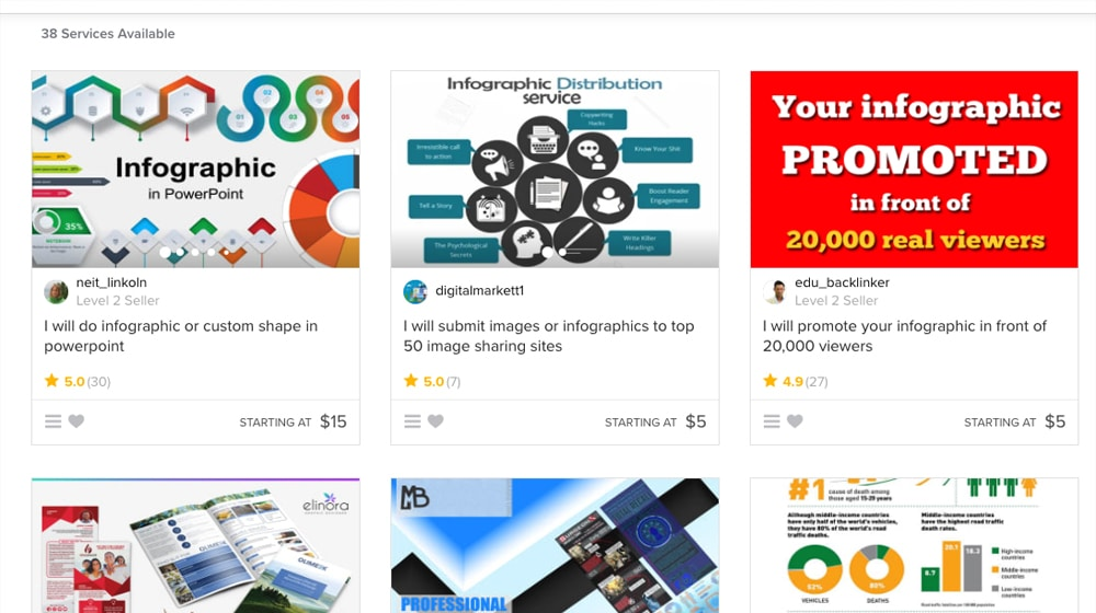 Infographic Distribution on Fiverr