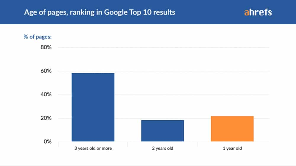 Age of Top 10 Results