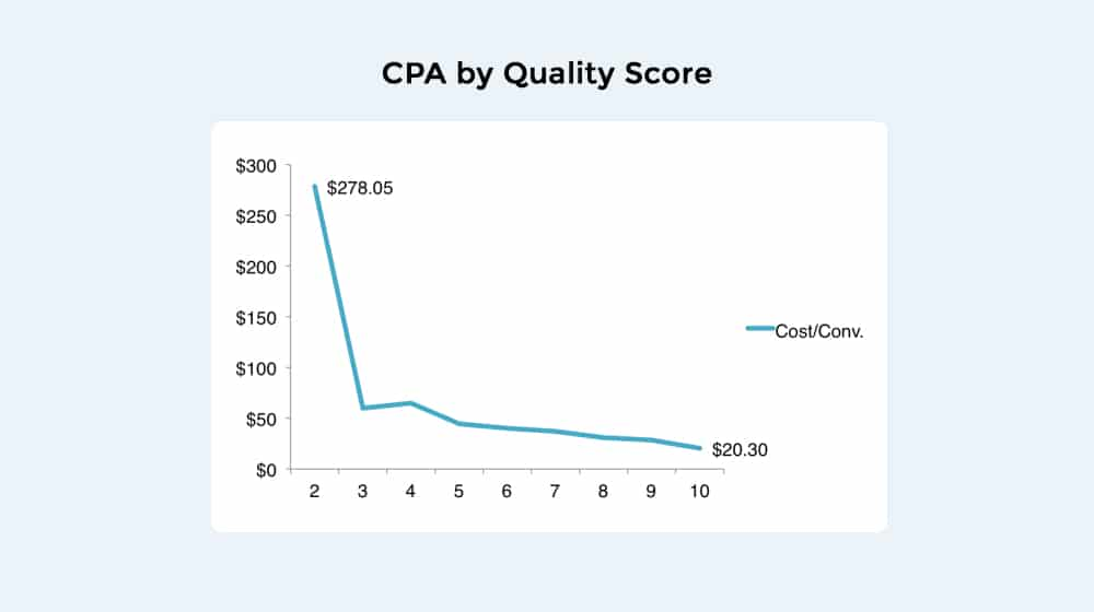 CPA by Quality Score