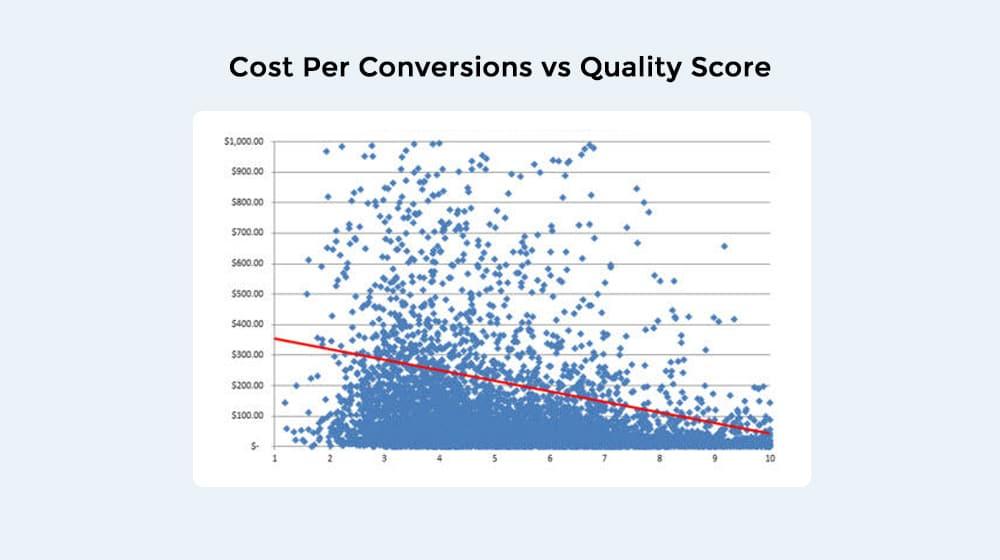 Cost Per Conversion vs Quality Score