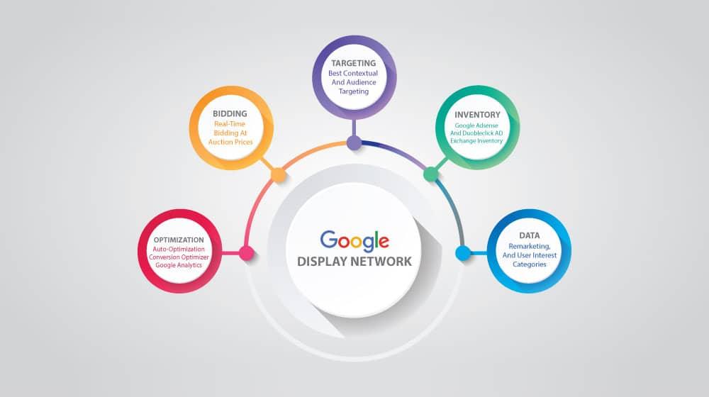 Display Network Benefits