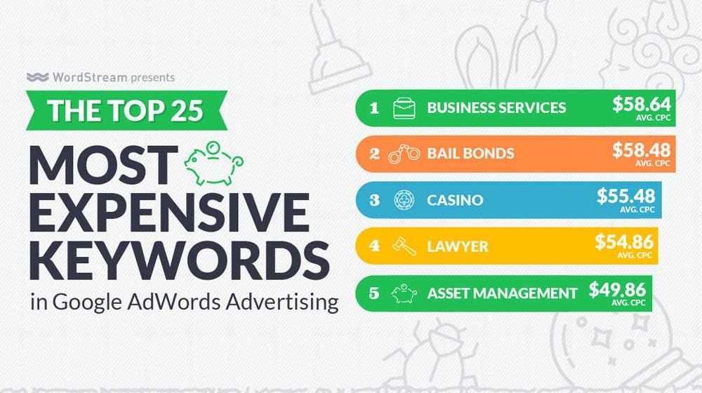 Expensive Google Keywords