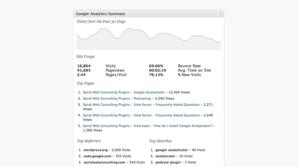 Google Analyticator Plugin