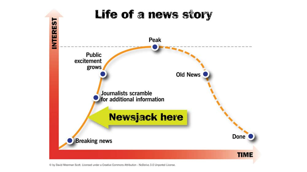 How Newsjacking Works