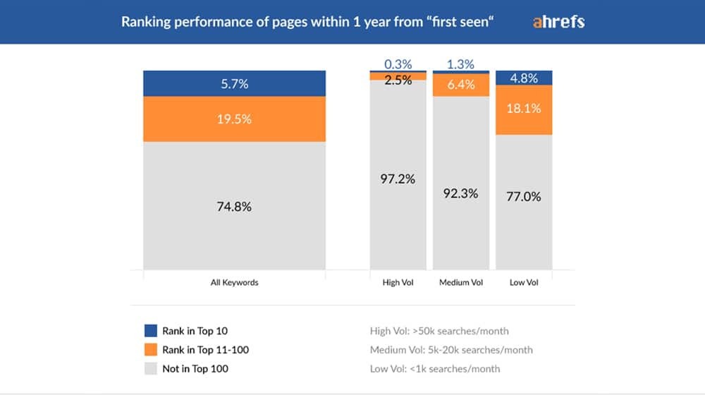 Ranking Performance of Pages