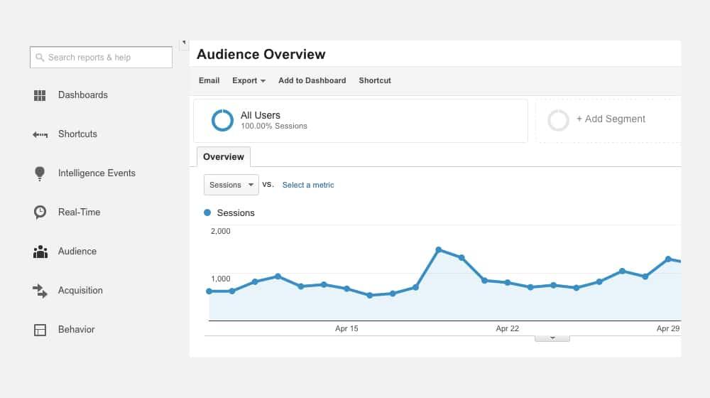 Rankings of Blog Post Increasing