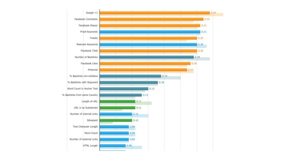 Bing Ranking Signals