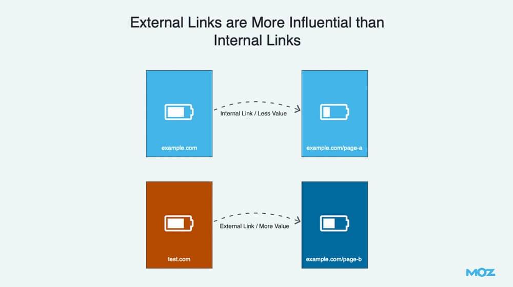 External Internal Links Influential