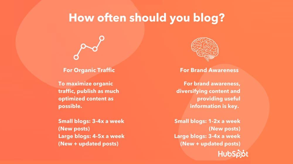 How Often Should You Blog Hubspot