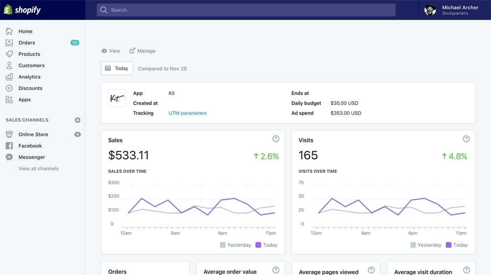 Increase in Sales in Shopify Analytics