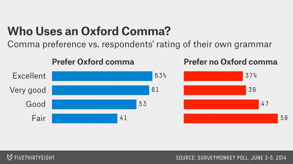 Oxford Comma Survey