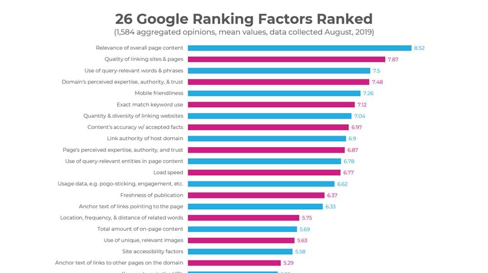 Example Google Ranking Factors