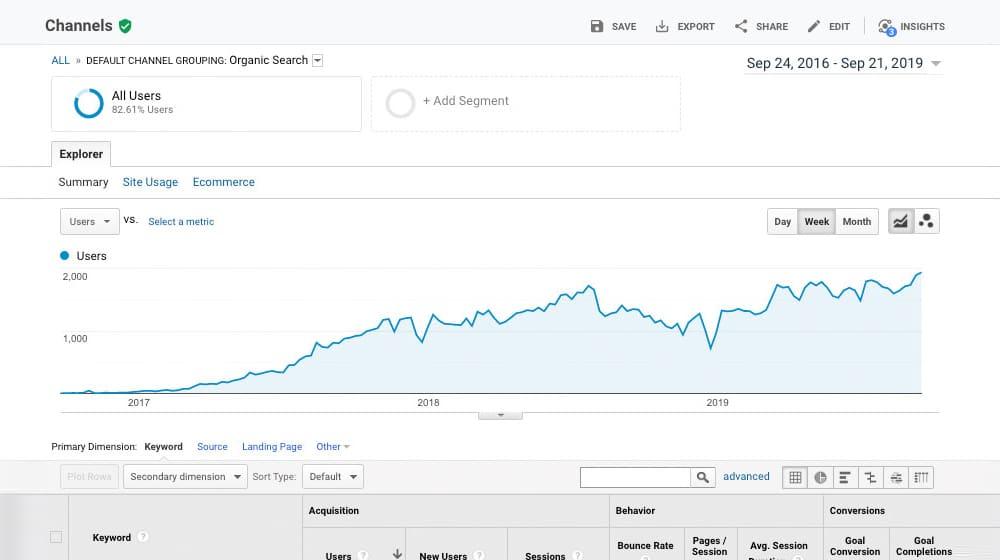 Google Analytics Traffic Growth