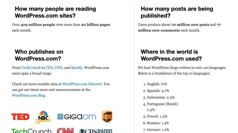 How Many People Use WordPress