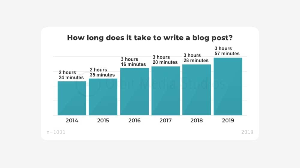 How Long to Write a Post