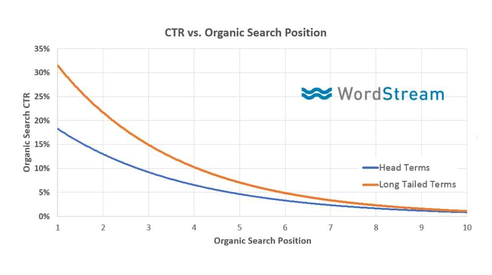 CTR vs Organic Result
