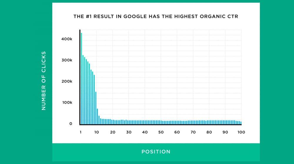 Click Through Rate Organic
