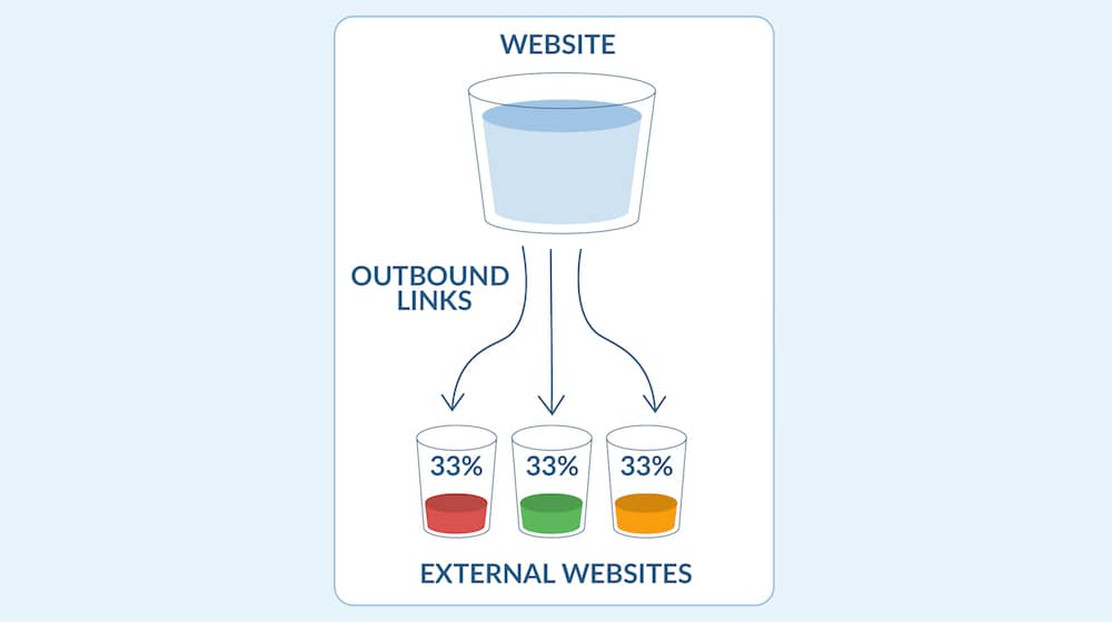 External Link Juice Flow
