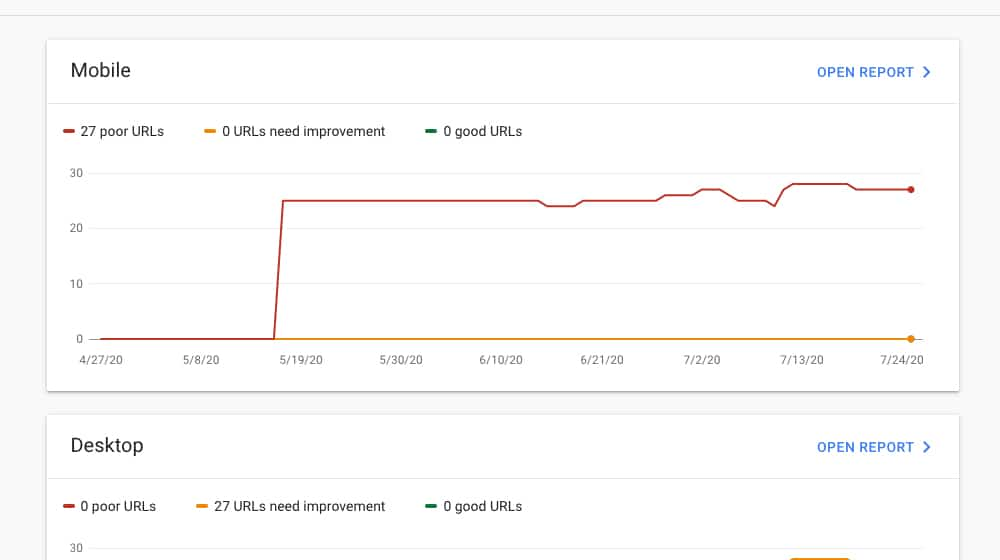 Poor Results in Search Console
