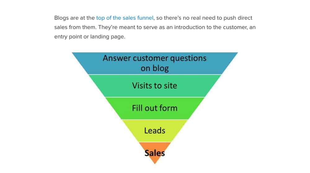 Sales Funnel and Blogs