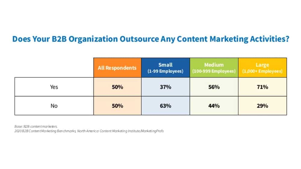 B2B and Outsourcing Study