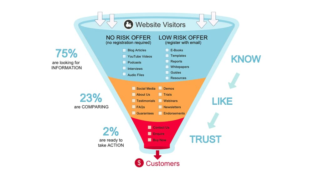 Example Sales Funnel for Content Marketing
