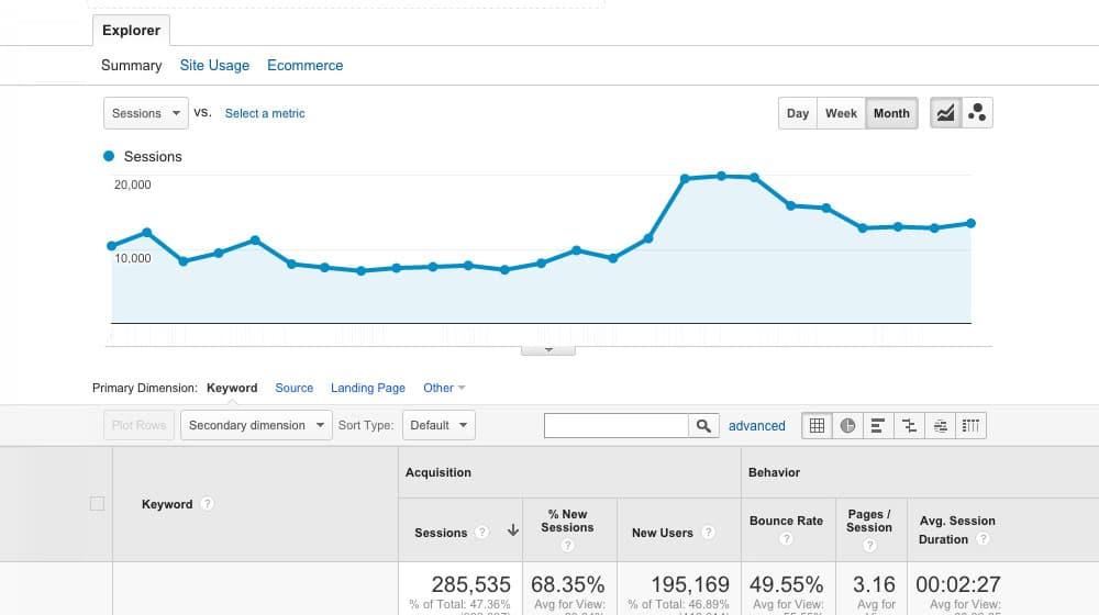 Google Analytics Traffic Stats