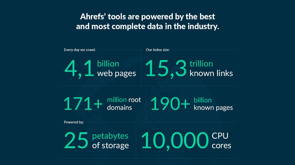 Ahrefs By The Data