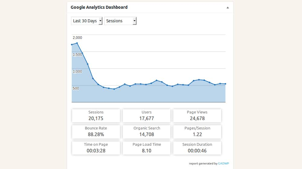 Google Analytics and Traffic Dropping