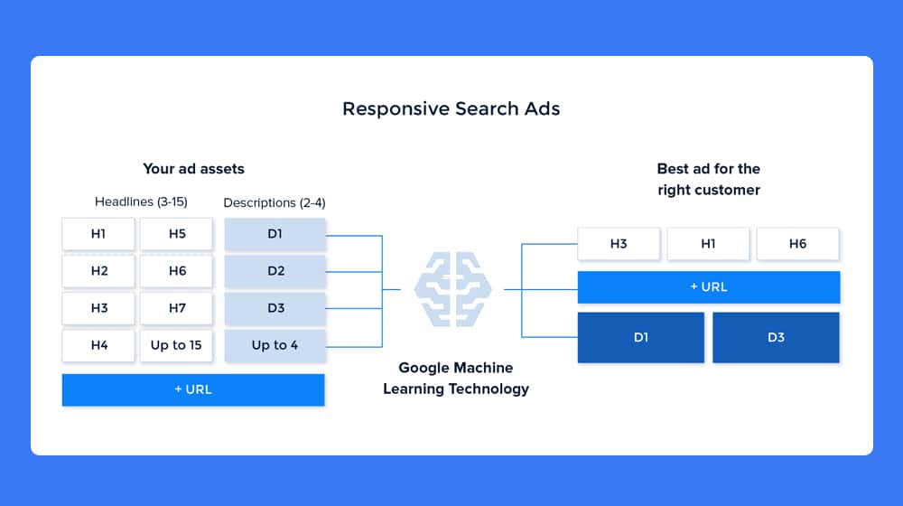 How Google Machine Learning Works