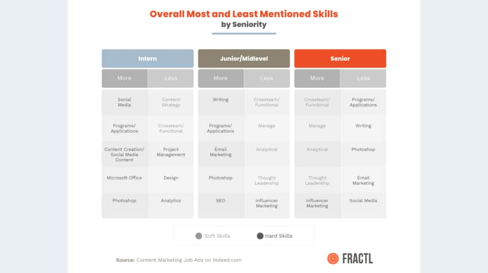 Skills Needed for Content Marketing