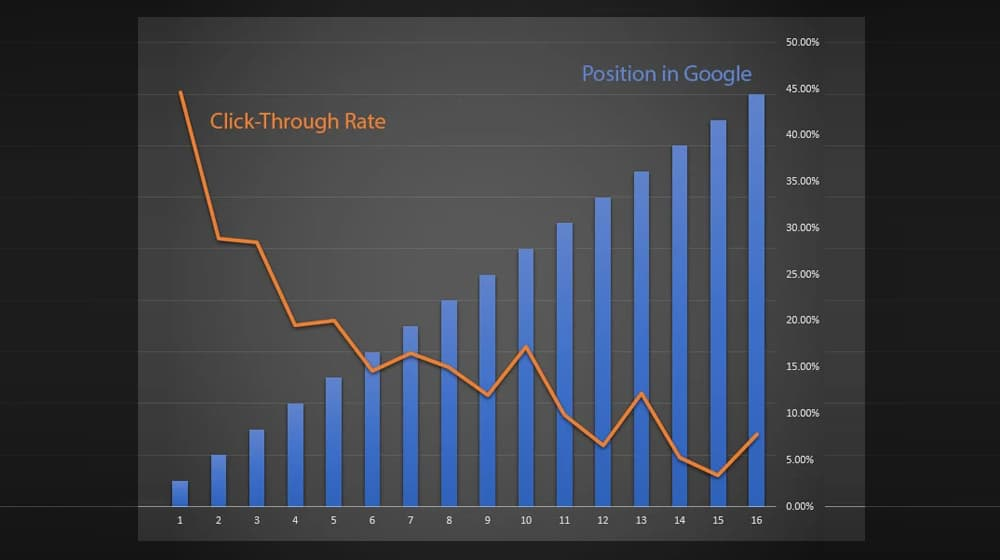 CTR and Position on Google