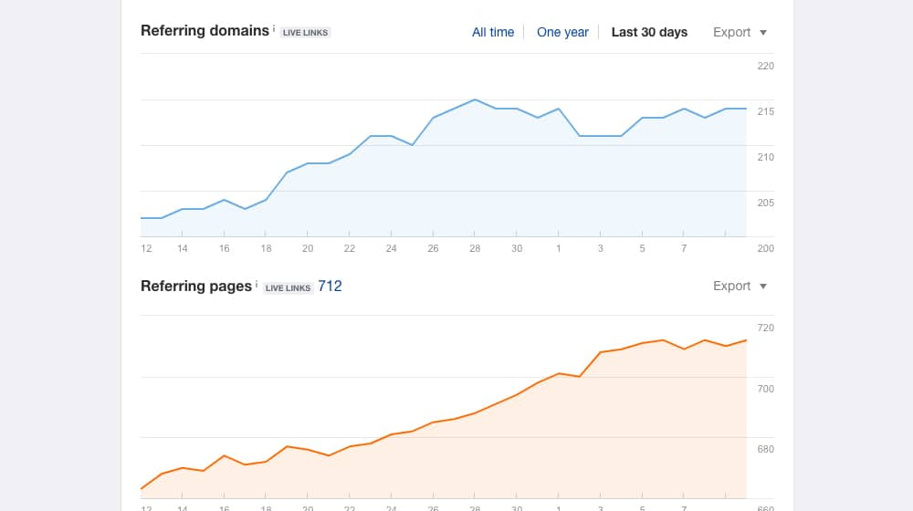 Backlinks Over Time