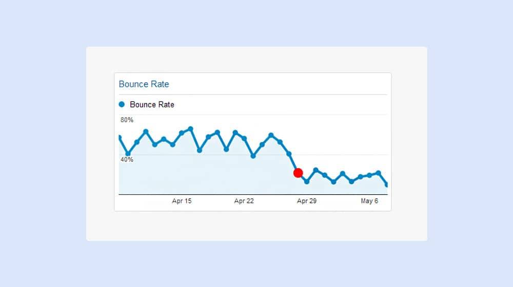 Bounce Rate Dropping
