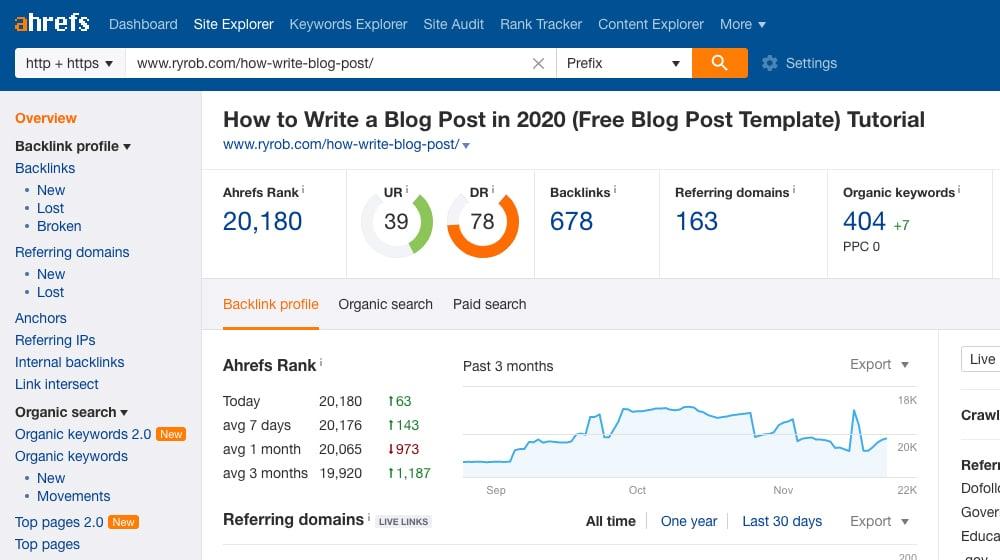 Data on Blog Post Ahrefs