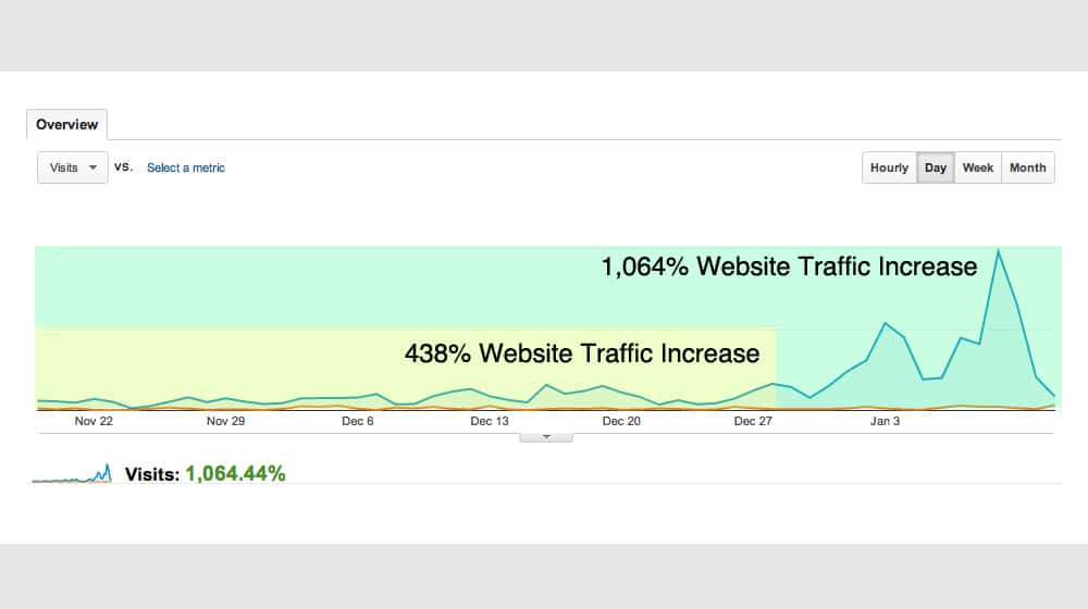 Traffic Increase from Blogging