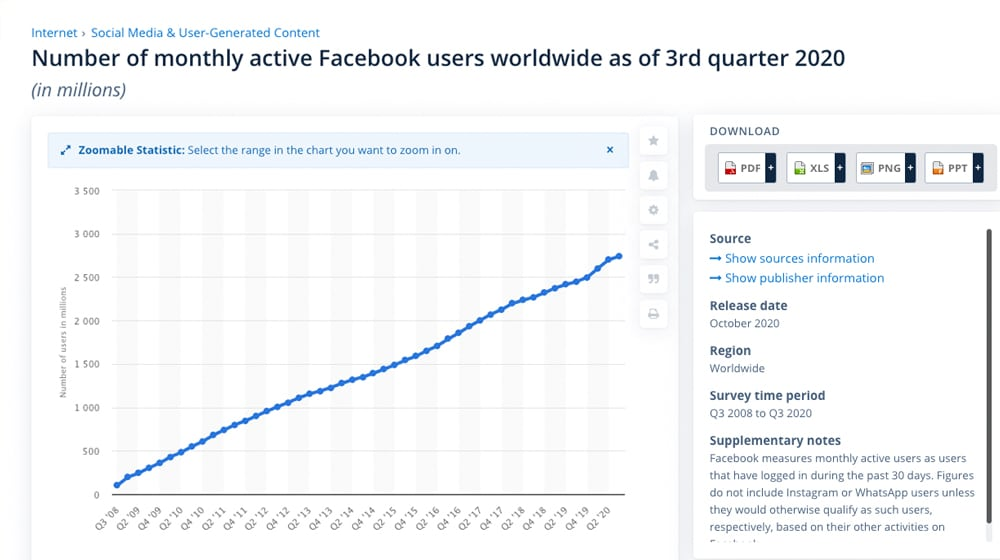 Active Facebook Users