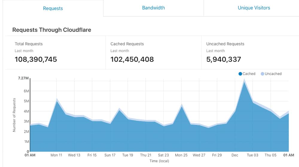 Cloudflare Results