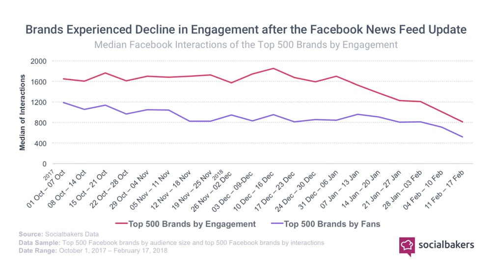 Facebook Feed Declining