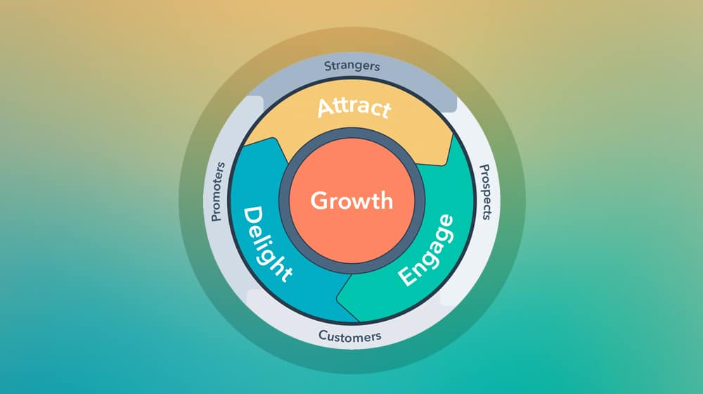 HubSpot Growth Cycle
