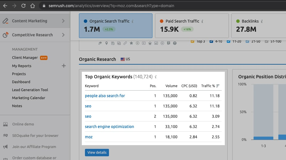 Top Keywords Section