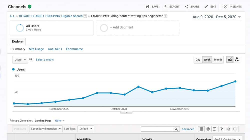 Traffic Analysis on Blog Post